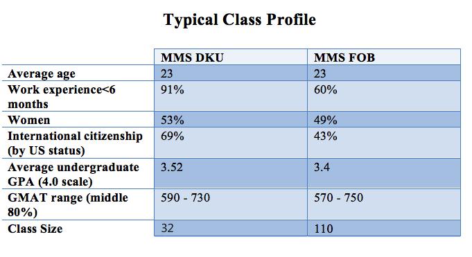 Master of Management Studies (MMS) 是DUKE富卡商学院(Fuqua School of Business)针对2年以下工作经验学生提供管理学硕士项目。  MMS项目有两个track:fob 和dku,均由DUKE富卡商学院顶尖师资力量授课,颁发DUKE学位并受中国教育部认可。  项目共15门课,每门课36学时。平均每2周一次考试,Quiz不计其数,凌晨2点睡觉实属谢天谢地。  专职就业指导老师提供就业咨询,另有资深校友一对一调教职场新星。  本文由MMS 2015届校友